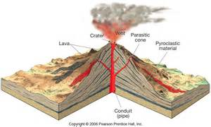 composite volcano diagram with labels quotes