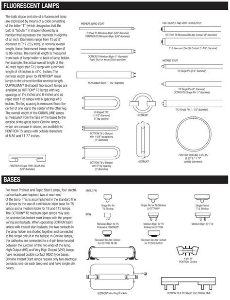 fluorescent light bulb types fluorescent bulb and base types