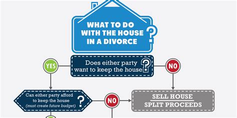 Divorce Buying Out House 28 Images 1000 Images About Real Estate Investing On