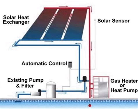 Heat Plumb Backup Solar Swimming Pool Heating With A Gas Heater Or