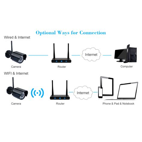 Pengintai Kamera Pengintai Adapter Smartphone 1080p Hd 16 Gb 1080p hd wireless wifi wlan 2 0mp ip kamera nachtsicht outdoor kamera ebay