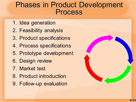 product design idea generation product and service design ppt video online download