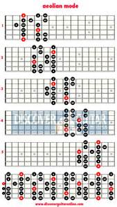 Aeolian mode 5 patterns discover guitar online learn to play