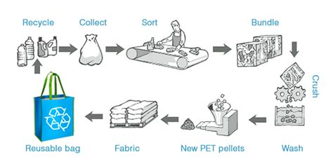 glass recycling process diagram recycled pet manufacturing process keep cool usa