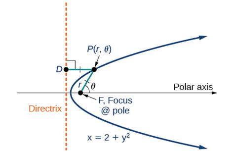 Conic Sections Polar Coordinates by Precalculus Conic Sections In Polar Coordinates Voer