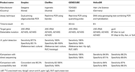 commercially available resistors frontiers mechanisms of helicobacter pylori antibiotic resistance and molecular testing
