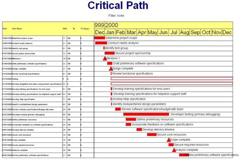 critical path template the day 2 critical path