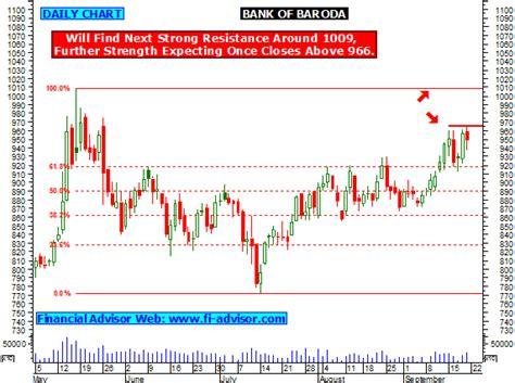 bank of baroda price bob tips technical analysis chart intraday stock