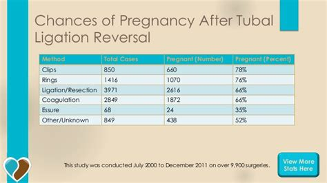 chances of getting pregnant after tubal ligation during c section early pregnancy symptoms no one tells you about 10 myths