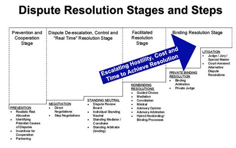 Real Steps To Resolution Relax With by Jim Groton Proactive Prevention De Escalation