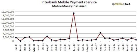 interbank mobile payment service imps data 49 90m mobile money ids just 343 532 txns in