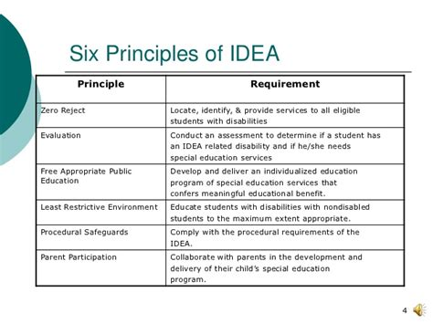 Six Principles Of Idea | idea 2004 fall2012