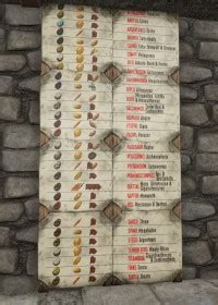 updated kibble chart for 247 ark paint the best paint ark warpaint ark survival evolved