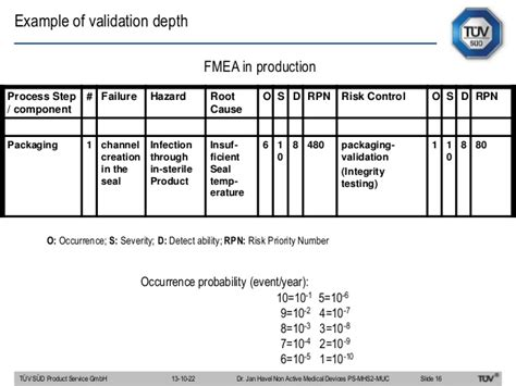 device product specification template validation of sterile devices manufacturing
