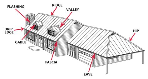 timber roofing terms what is a metal roof uses types definitions