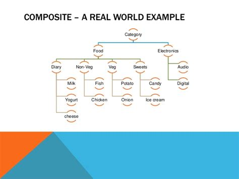 design pattern exles real world composite a real world