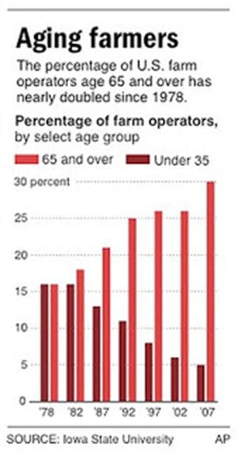 Average Ages Of Mba Programs List by The Rural Programs Match Aging Farmers With Aspiring