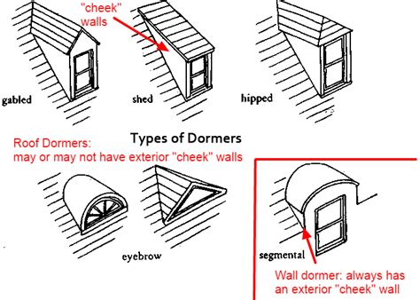 Different Types Of Dormers Mcmansions 101 Dormers Mcmansion Hell