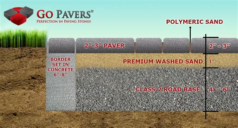 How To Install Pavers For A Patio The Best Pavers Installation Process Go Pavers