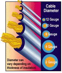 how to determine the best wire gauge