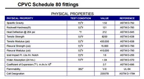 schedule 80 pvc schedule 80 pipe fittings images search