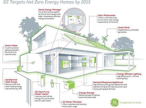 house energy efficiency 132 best eco intelligent architecture i images on