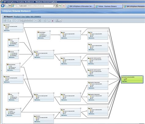 data lineage diagram gain insight and value from microsoft ssrs metadata with