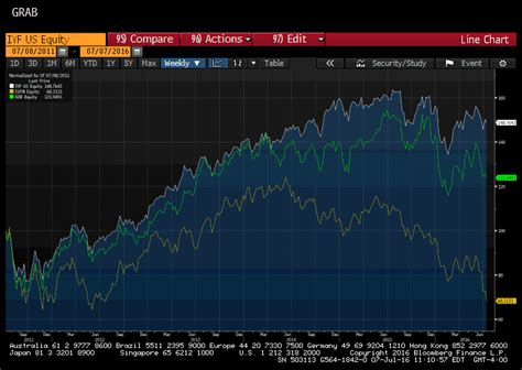 bank etf ishares great graphic more thoughts on banks snbchf