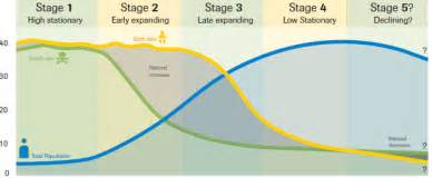 stage 5 of the demographic transition model population