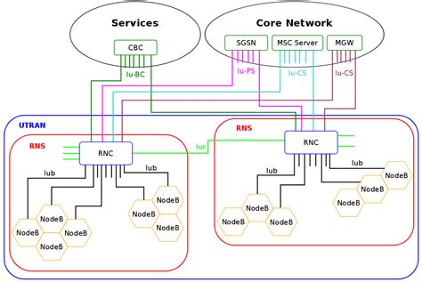 universal mobile telecommunications system universal mobile telecommunications system