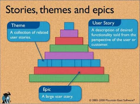 agile themes epics and user stories jason leon s blog now with more agile how to prioritize