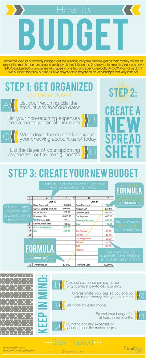 budget step  step infographic fiscal