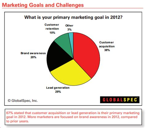 goals and challenges b2b industrial marketing trends in 2012 a recap