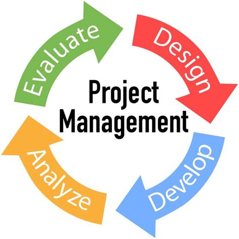 Project Management Software For Business How To Avoid What Is Wsr In Project Management