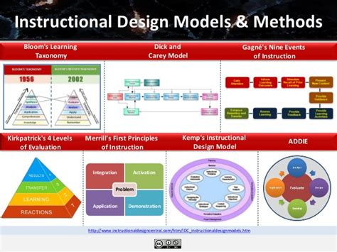 instructional design home based jobs integration activation application demonstration problem