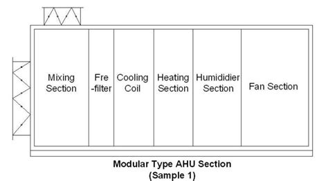 block diagram of central air conditioning system