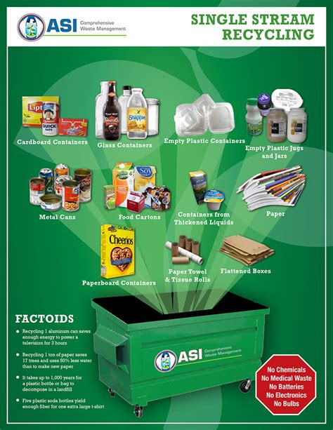 about program waste management single stream recycling waste and recycling posters asi waste