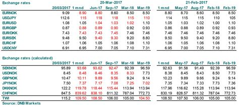 Exchange Rate Table by Exchange Rate Forecasts 2016 2017 2018