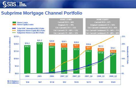Mba Subprime Market Size by Robert Allison S Sas Graph Sles
