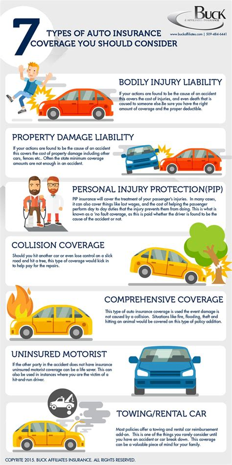 Types Of Uk Car Insurance 7 types of car insurance you should consider infographic