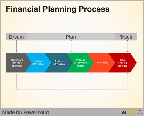 business process flow diagram creative tips for what is financial planning for a business khafre