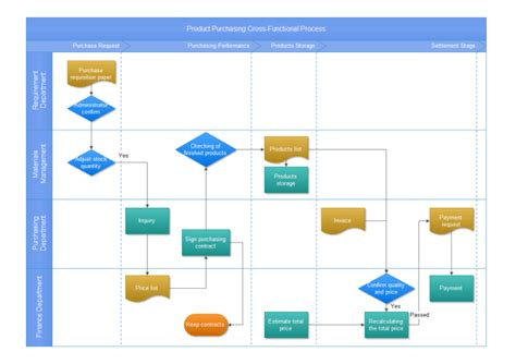 cross functional process map template product purchasing cross functional process free product