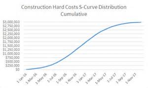 s curve template s curve forecasting in real estate development