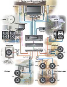 whole home audio wiring diagrams get free image about wiring diagram