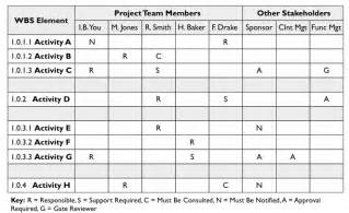responsibility assignment matrix template the responsibility assignment matrix