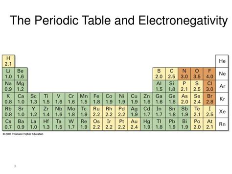 Electronegativity On The Periodic Table by Ppt 2 1 Polar Covalent Bonds Electronegativity