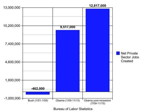 jobs chart bush vs obama bush vs obama on the economy in 3 simple charts updated