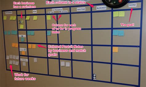 Organizing Hacks by Use A Kanban Board To Manage All Of Your Tasks Kanban