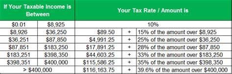how to calculate federal income tax rates table tax complete tax brackets tables and income tax rates tax