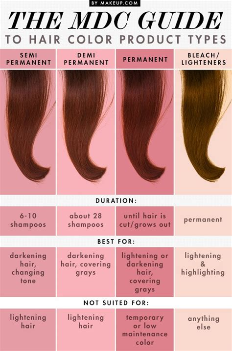 Types Of Color Hair by The Mdc Guide To Hair Color Product Types Amanda S